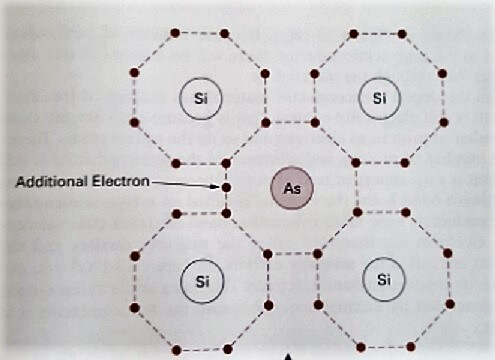 Semiconductor physics n-type material
