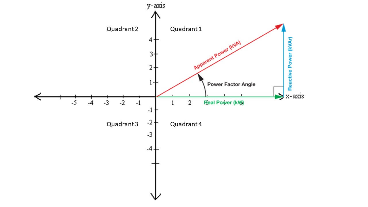 Power triangle and Cartesian coordinates