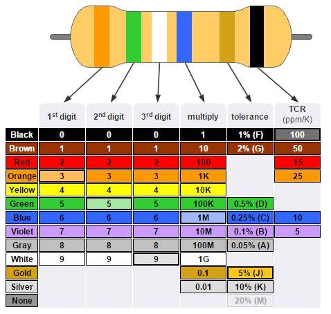 color band resistors essay Resistor color codes  click here to calculate the value of your 4-band resistors, or here for your 5-band resistors 4 band resistors color 1st band (1st figure).